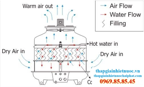 Cách thức đánh giá hiệu suất tháp giải nhiệt nước cooling tower
